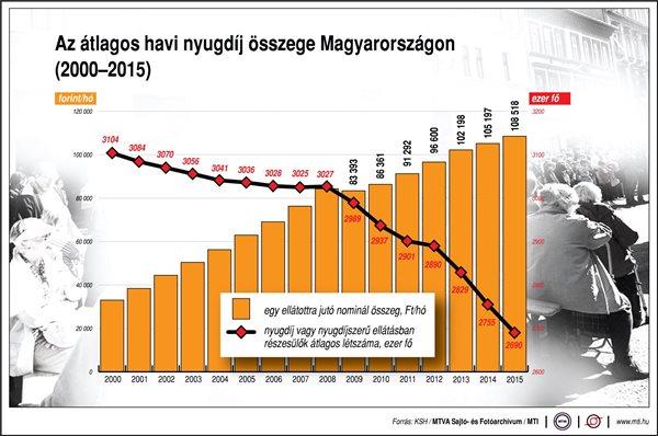 Az átlagos nyugdíj Magyarországon